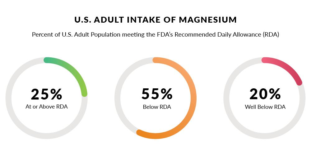 3 diagrams showing percent of US Adults that get Recommended Daily Allowance (RDA) of Magnesium. 25% meet or exceed RDA. 55% are below RDA. 20% are well below RDA.